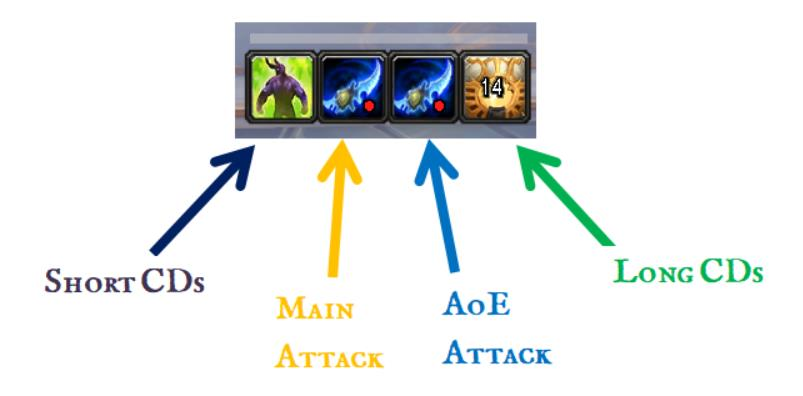 Layout of Ovale WoW Addon icons