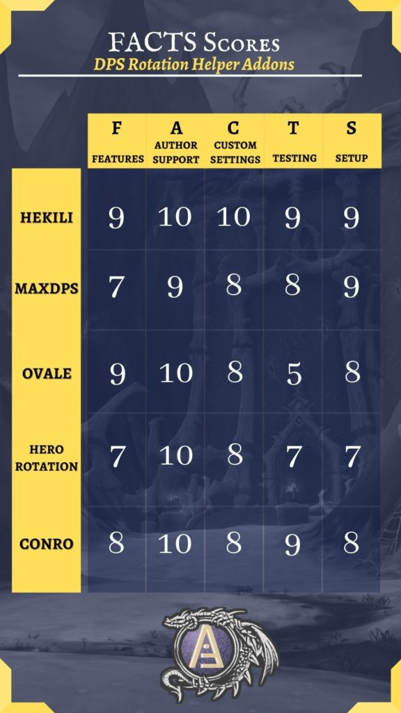 Graphic of all the FACTS scores for each addon reviewed