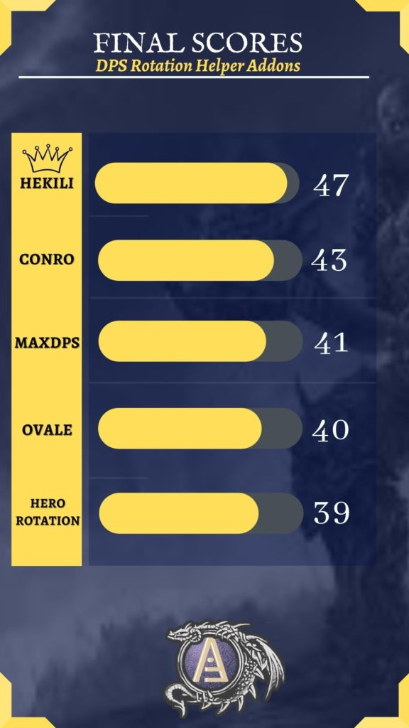 Infographic showing that Hekili hat the highest score of the DPS rotation addons in WoW