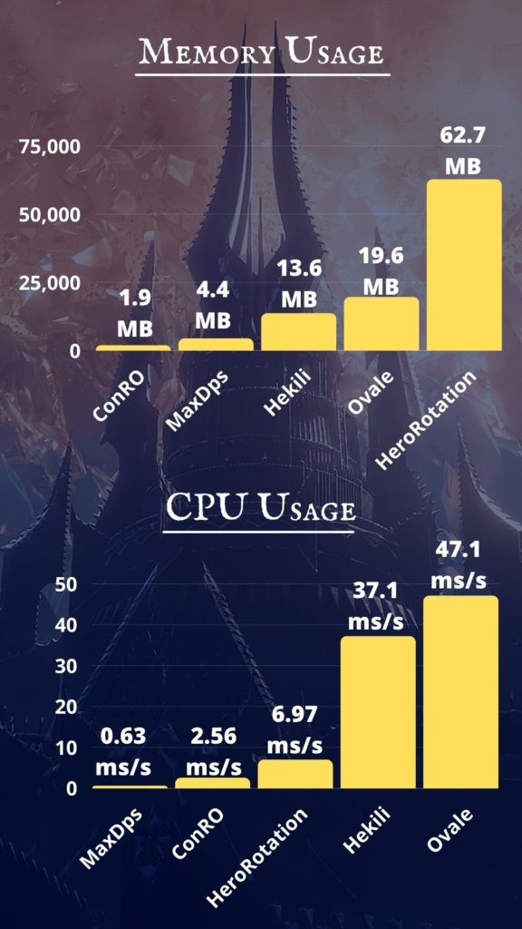 Memory and CPU usage by addon