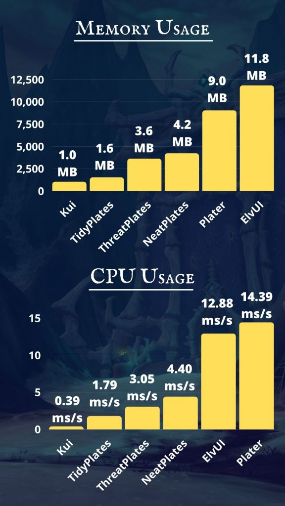 Screenshot of memory and CPU use for the addons.