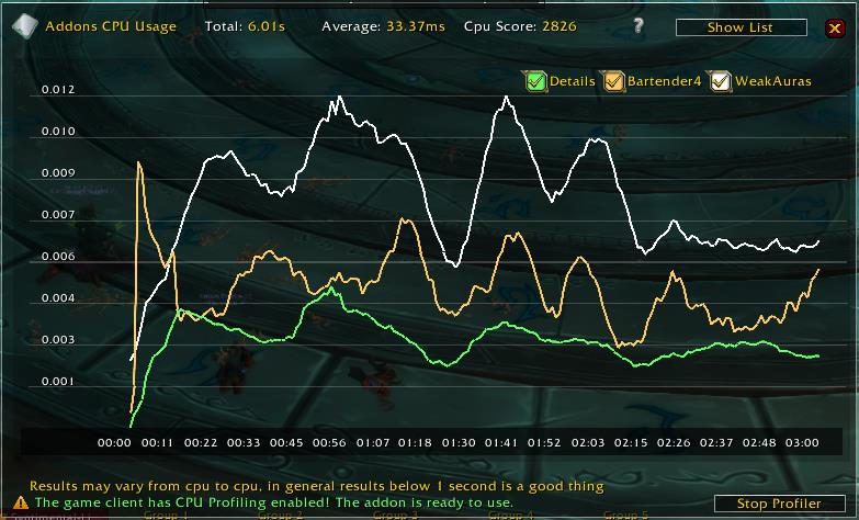 Graph results from Addons Cpu Usage WoW Addon